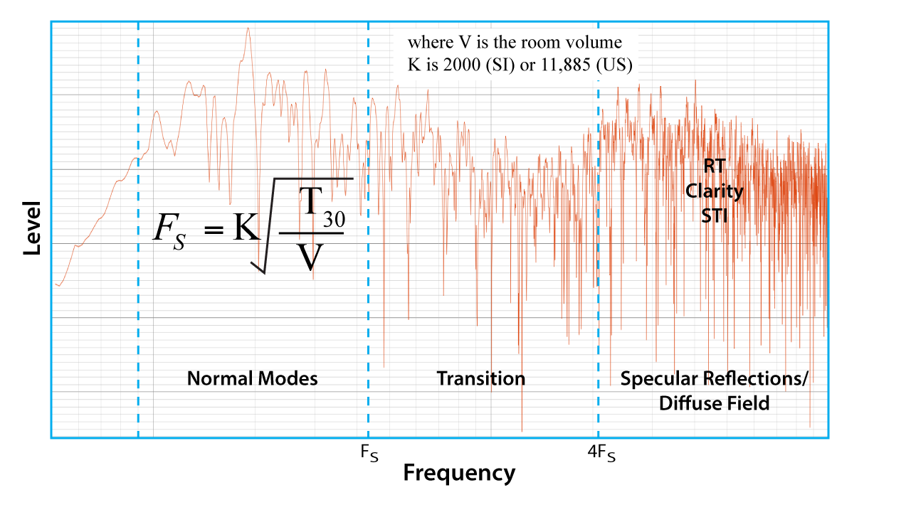 Figure 4 - All rooms have modes at low frequencies. The modal density increases with frequency. Modes may be considered independently below FS and collectively above FS.